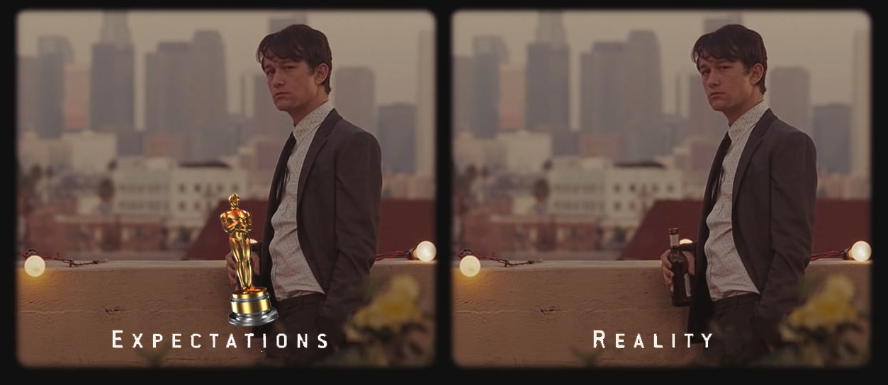 Expectations—Reality (Source: unknown)