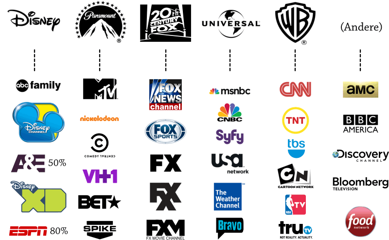 Assoziationen zwischen US-Cable-Channels und den großen Filmstudios