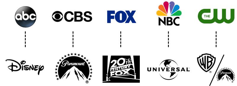 Assoziationen US-TV-Networks/Filmstudios