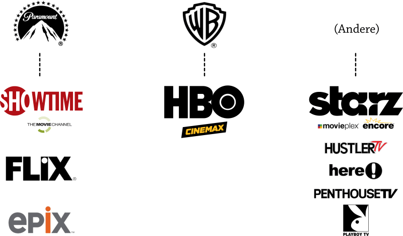 Assoziationen US-Premium-Cable-Channels mit  Filmstudios