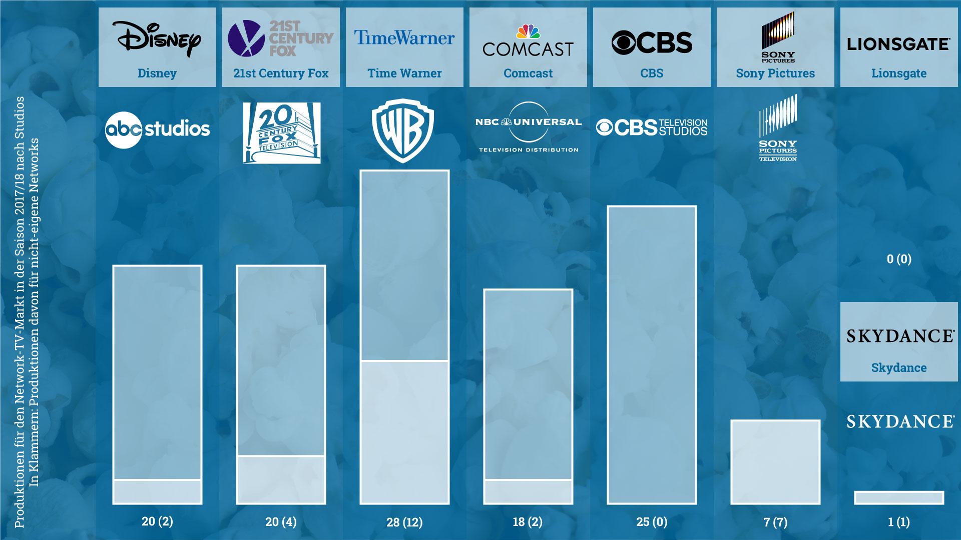 Serienproduktion der Studios für die eigenen (Zahl am Anfang) und fremde Networks (Zahl in Klammern)