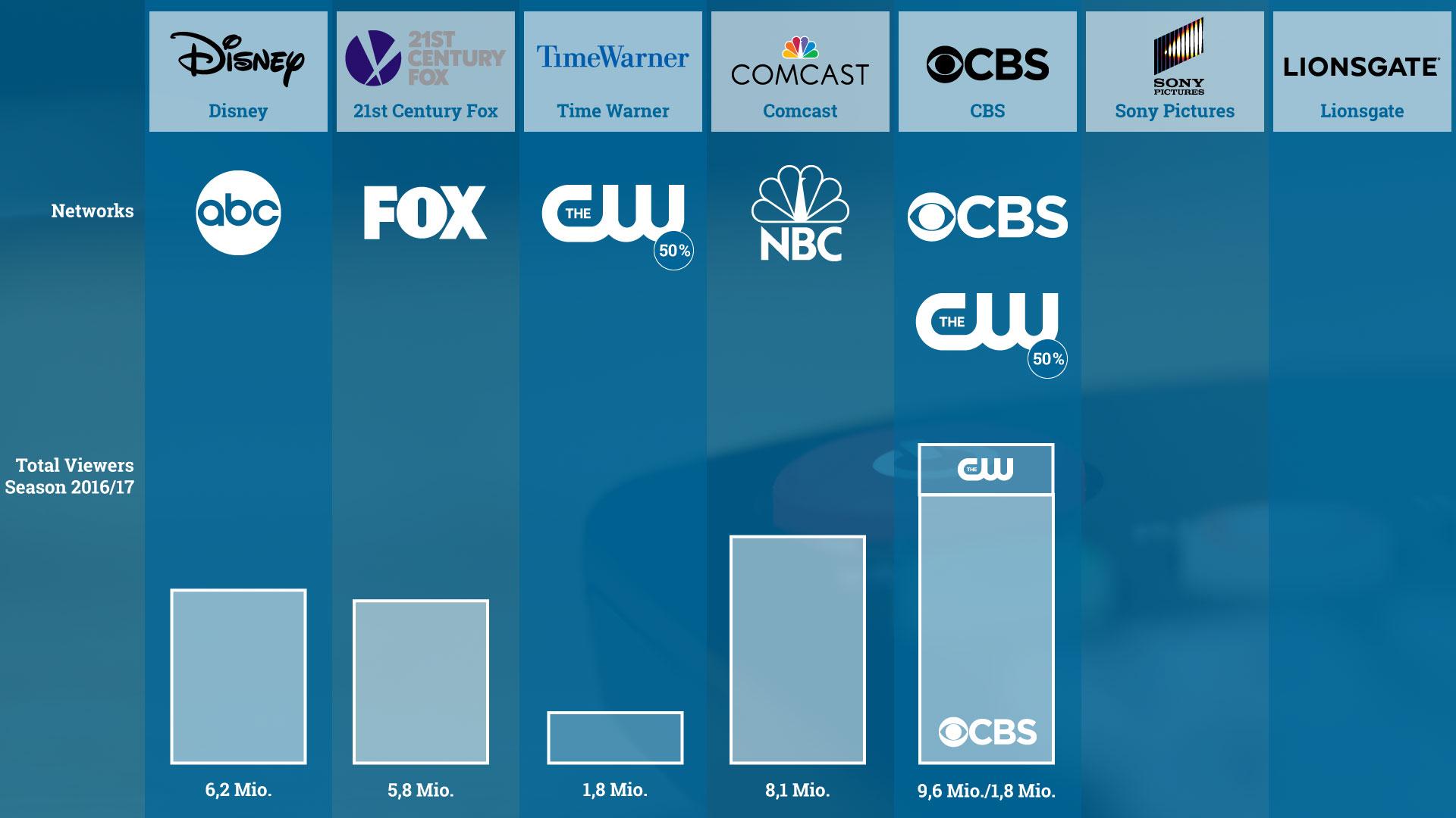 Die fünf großen Networks sind fest in den Händen der fünf großen Filmstudios. The CW ist ein Joint-Venture zwischen CBS und Warner und ist hier doppelt ausgewiesen.