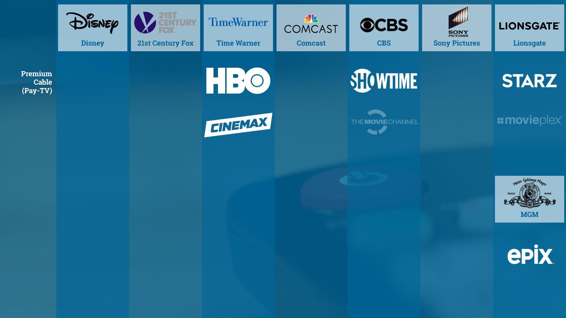 Premium-Kabelsender in den USA (ohne Sport und Special Interests) und ihre Mutterfirmen, vereinfachte Darstellung