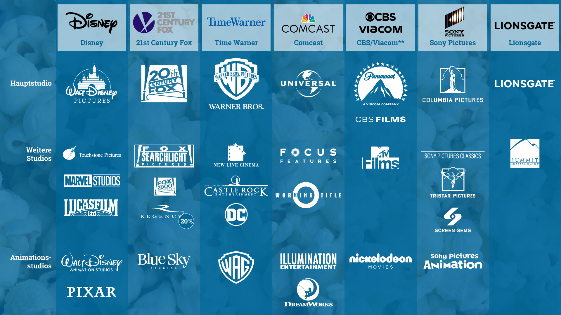 Die großen Studios und zugehörige Studios. CBS und Viacom sind seit 2006 getrennt, werden hier der Einfachheit halber zusammengefasst, da sie den selben Besitzern gehören.